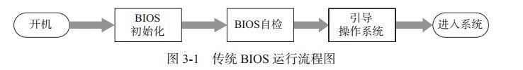 BIOS与UEFI区别